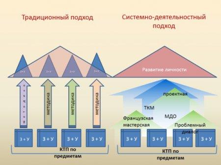 Моделирование современного учебного занятия по родному языку и литературе средствами интерактивных технологий