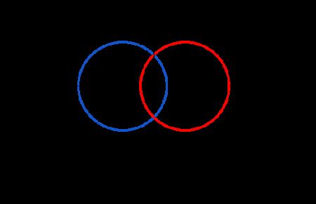 Какая связь между успешным стратапом и правильно сформулированной гипотезой?